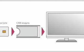 Как подключить Триколор без ресивера к телевизору