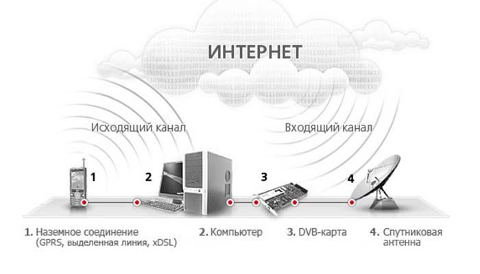 спутниковый интернет триколор тв отзывы